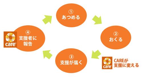 donation_circle.jpg